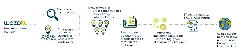 idea-management-process-wazoku